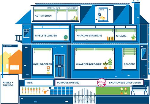 CommunicatieHuis - marketingmodel